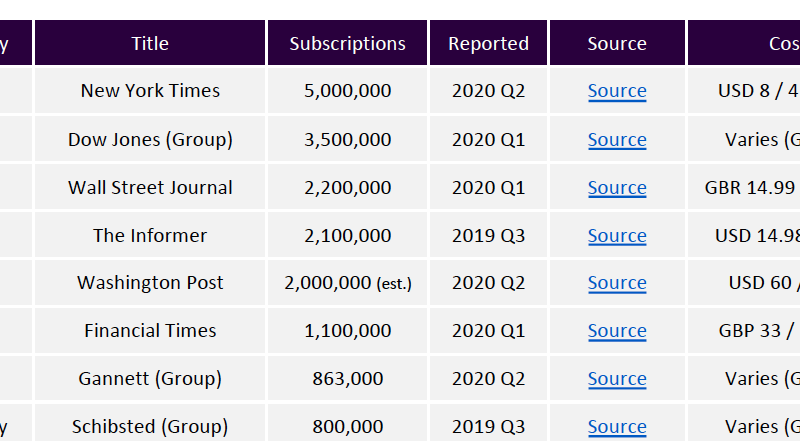 Global Digital Subscription Snapshot, 2020 Q3
